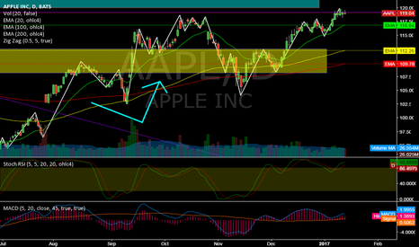 AAPL: AAPL @ daily @ are 120$ only a quest of time this week ?