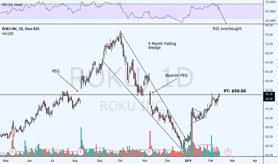 ROKU: Closed position today