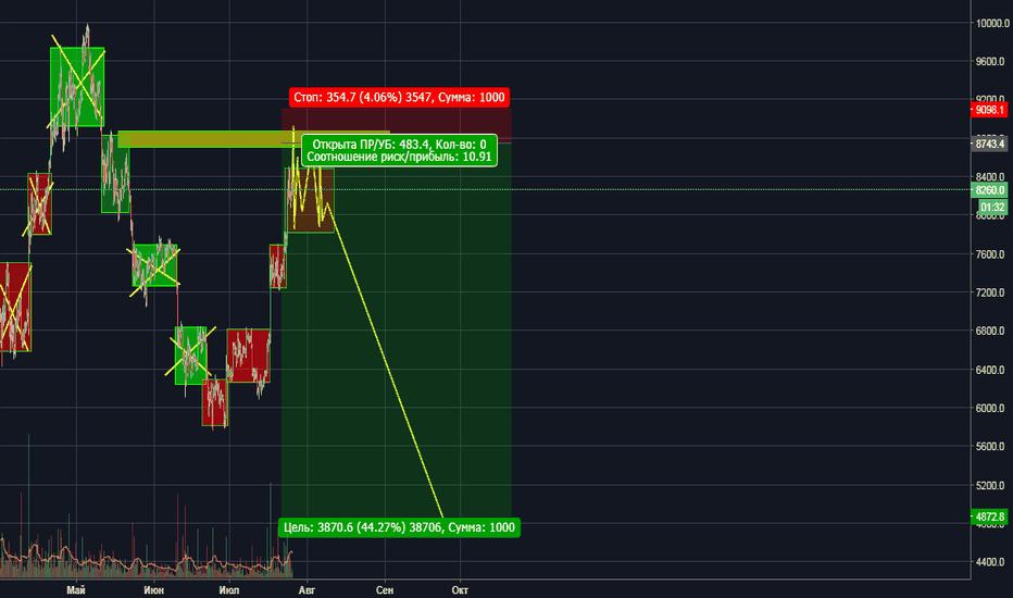 BTCUSD: BTC/USD gogogo down