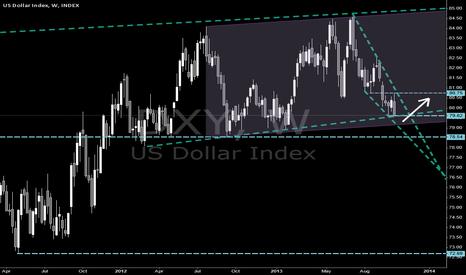 DXY: $DXY $USDX Dollar index