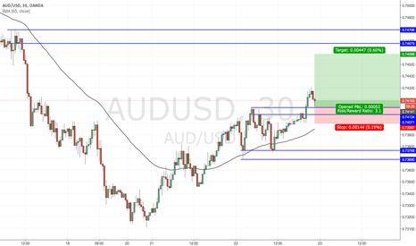 AUDUSD: Trade Idea: AUDUSD long on break above