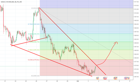 XAUUSD: Possible long above 75
