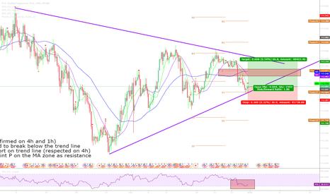 USDJPY: USDJPY 4h Long- Trendline Bounce + Pivot Point Support + Low RSI