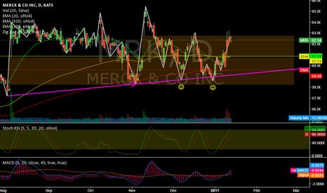 MRK: MRK @ daily @ BreakedUp mostly (30 dow shares) while last week