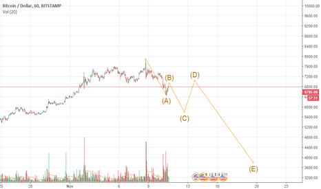 BTCUSD: The path for bitcoin