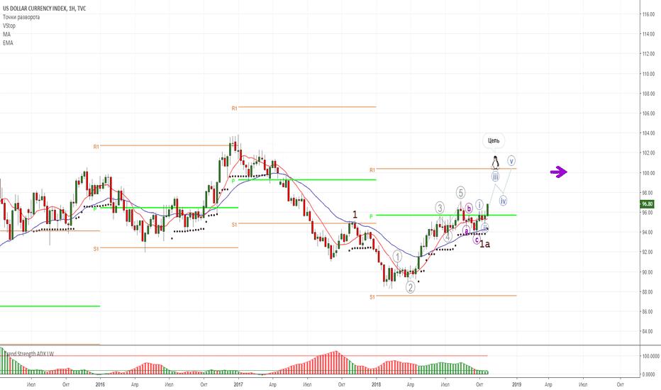 DXY: Ещё раз о корреляции рубля и доллара.