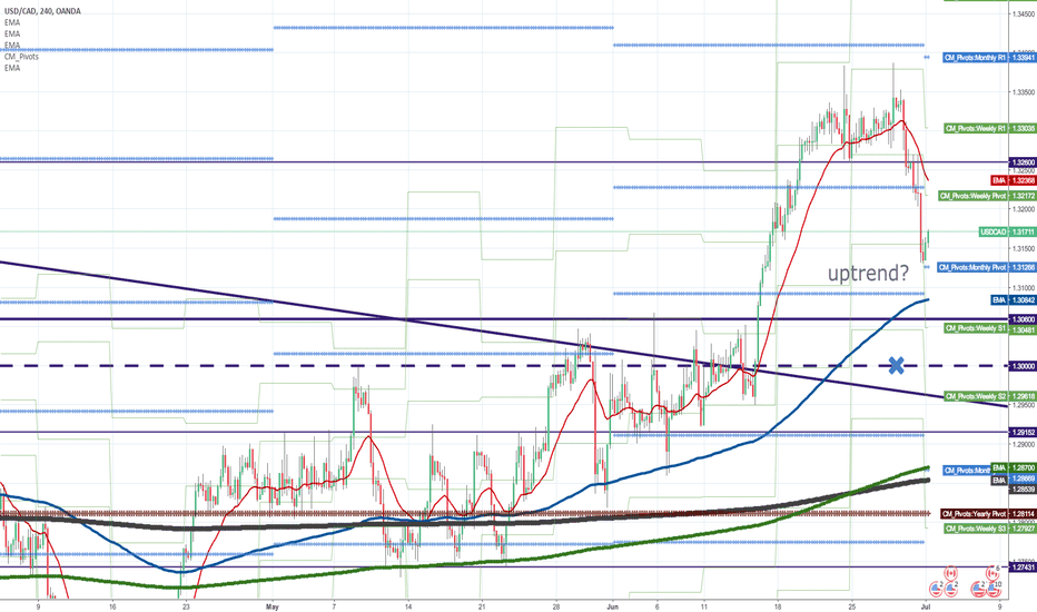 USDCAD: Whether uptrend is supported by the new MPP (P)?