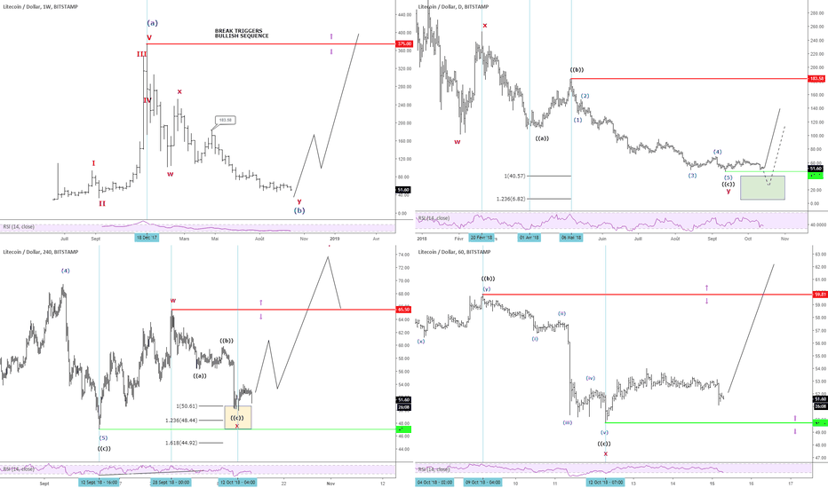 LTCUSD: Litecoin cycles baissiers mature mais...