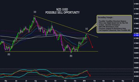 NZDUSD: NZD / USD Short
