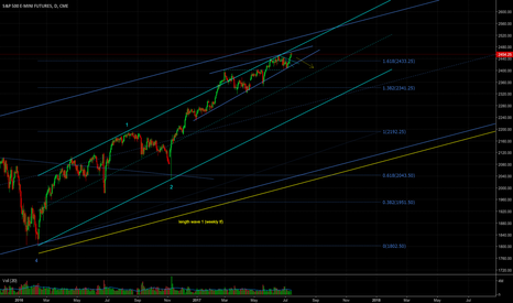 ES1!: Waiting for some correction