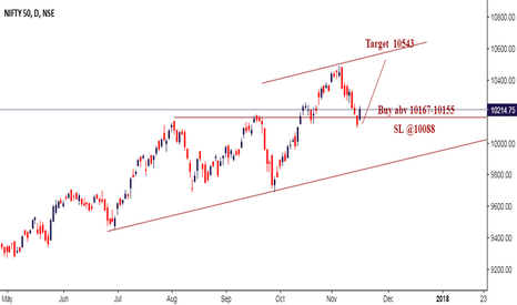 NIFTY: Nifty Long