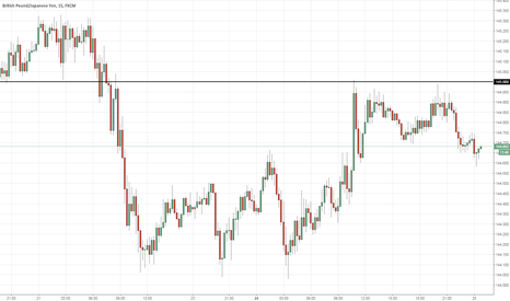 GBPJPY: Sell GBPJPY 145.00 (11PM)