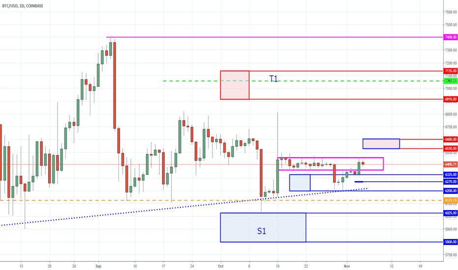 BTCUSD: Bitcoin - Rats on a Sinking Ship - Another Coat of Paint