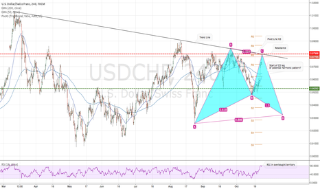 USDCHF: USD/CHF Heading South?