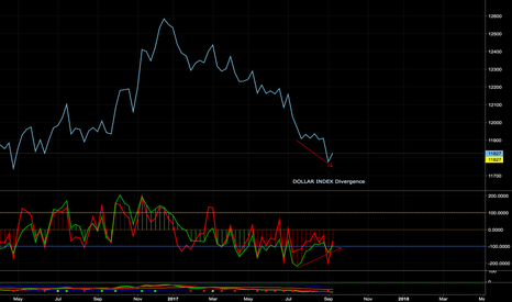 USDOLLAR: US Dollar Divergence