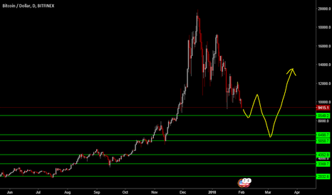 BTCUSD: Zoomed out Bitcoin Picture.