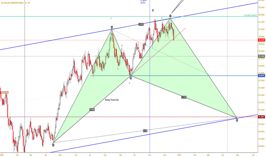 DXY: Heavy fall in DXY
