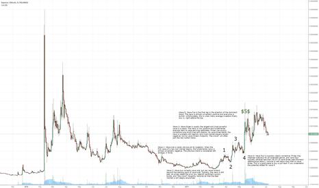 EXPBTC: Learning Elliot wave through EXP graph