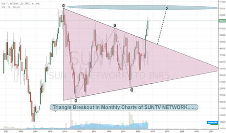 SUNTV: Suntv network showing a Breakout of Triangle pattern
