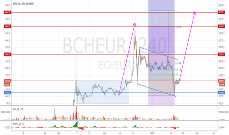 BCHEUR: Expect Bitcoin Cash to move up vs Euro to 2500, 3500, 4000