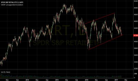 XRT: Technicals vs Fundamentals