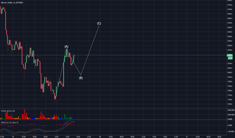 BTCUSD: FINAL BOUNCE BEFORE HARD DUMPING...