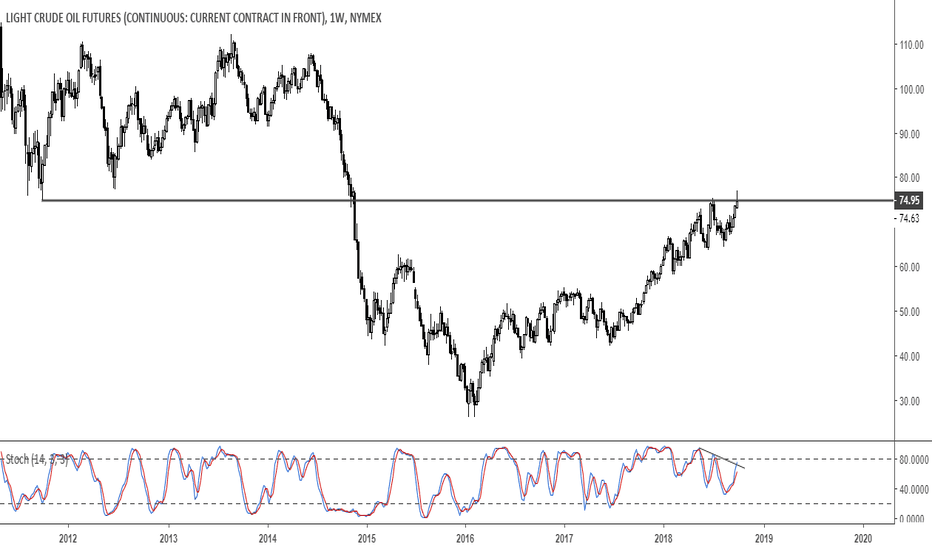 CL1!: Light Crude Oil: Watch $75