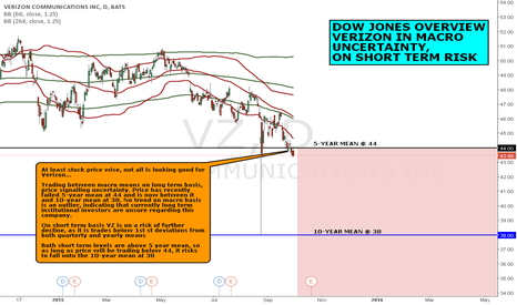 VZ: DOW JONES OVERVIEW: VERIZON IN UNCERTAINTY, ON SHORT TERM RISK