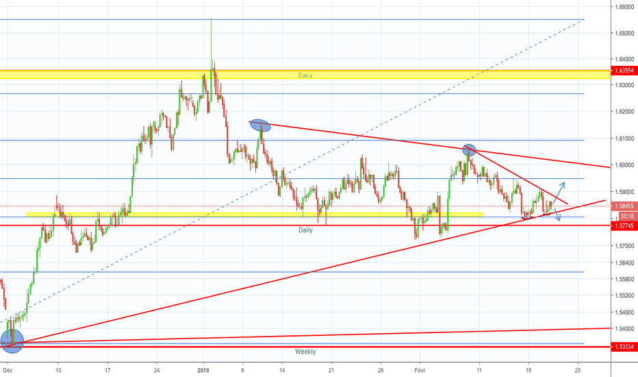 EURAUD: Eur/Aud - Zone Compression - H4