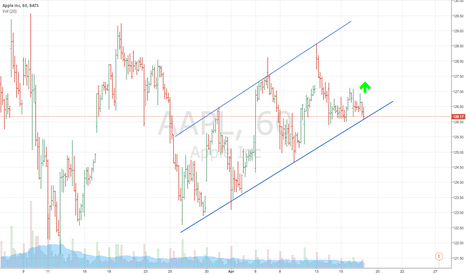 AAPL: AAPL on Hour Chart