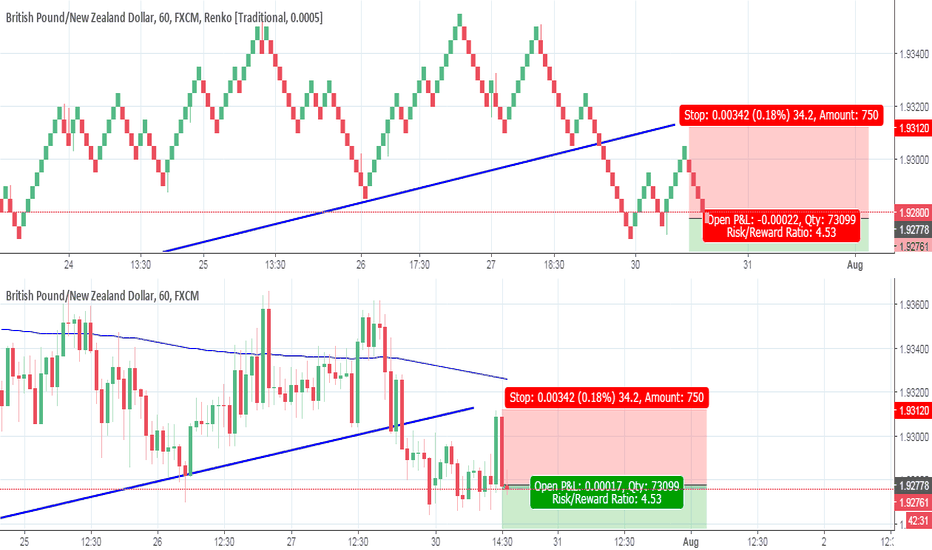 GBPNZD: GBPNZD One Hour