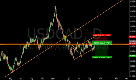 USDCAD: Loonie short short on the horizon $CAD $USD #forex