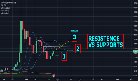 LTCUSD: LITECOIN FIGHTING HARD, WE MOONING TO $200