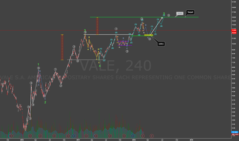 VALE: VALE Elliot Wave Analysis