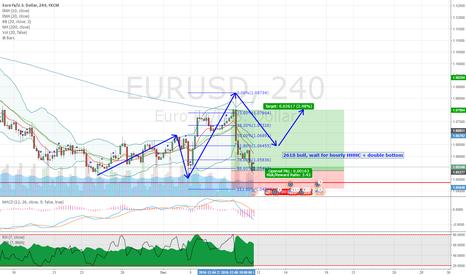 EURUSD: EURUSD potential 2618 trade setup on 4H chart