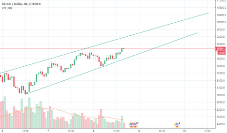 BTCUSD: uptrend line direction indicates short term target around 10k