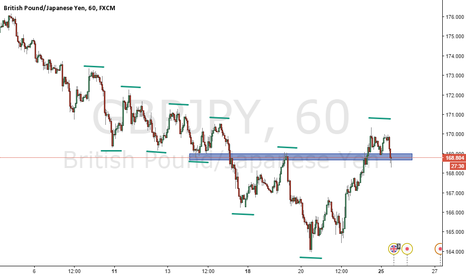 GBPJPY: The language of the market.