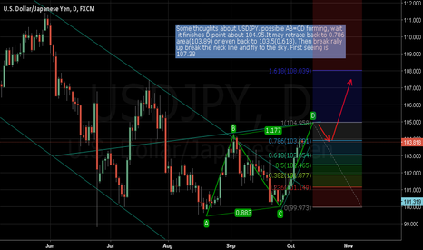 USDJPY: Some thoughts about USDJPY