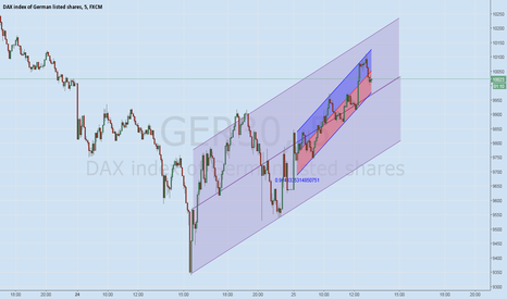 GER30: DAX 30 Trend