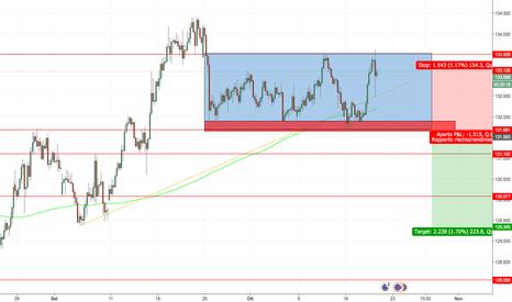 EURJPY: EUR/JPY - inversione ?!