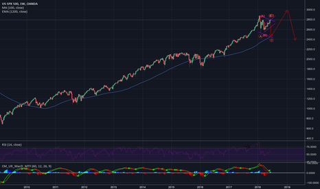 SPX500USD: Taking away the punch bowl