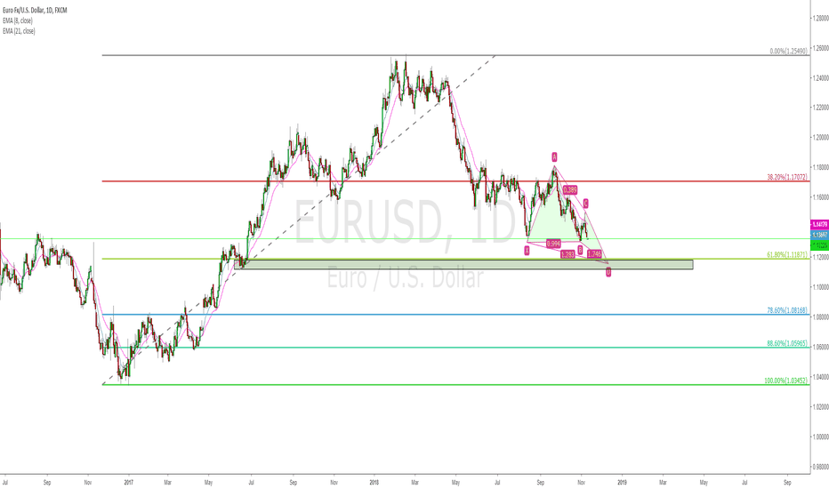 EURUSD: EURUSD daily bullish butterfly, 0.618 and demand zone long
