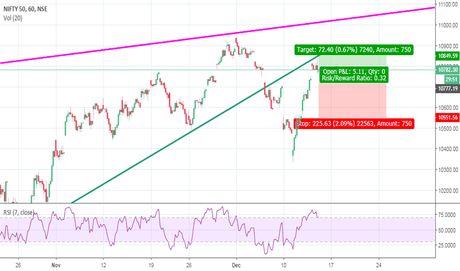 NIFTY: Nifty Sell on Hourly