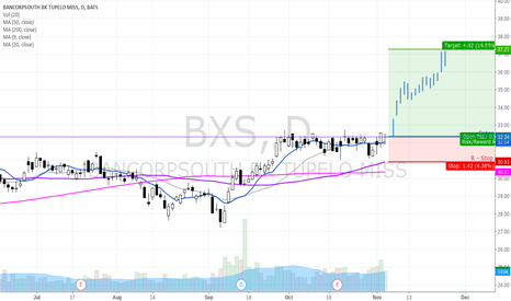 BXS: Break out of consolidation to the long