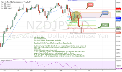 NZDJPY: Trend Continuation NZDJPY Daily (fib, sma, abcd, re-test)
