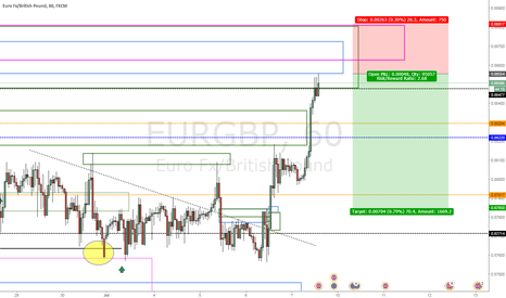 EURGBP: just got filled on this one