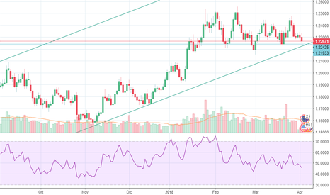 EURUSD: Euro/Dollaro (EUR/USD) - Ancora prematuro aprire posizioni Long