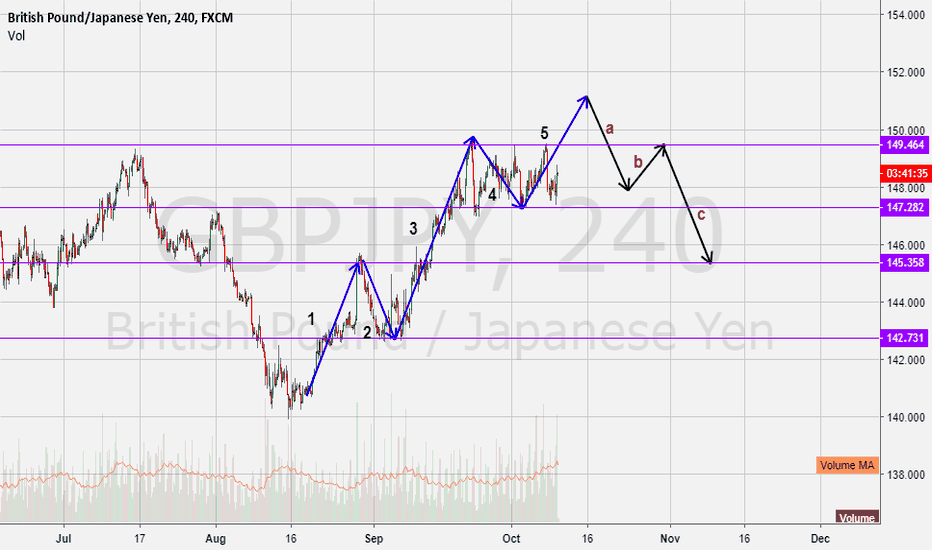 GBPJPY: Gbpjpy Going to Complete 5 Wave?