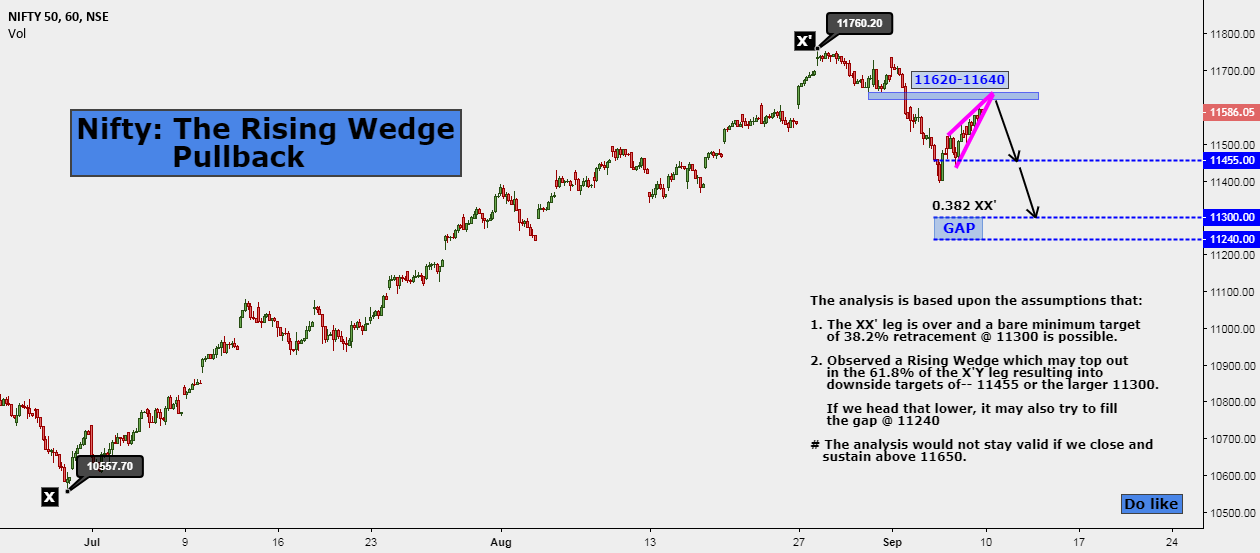 Nifty: The Rising Wedge Pullback