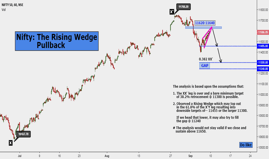 NIFTY: Nifty: The Rising Wedge Pullback